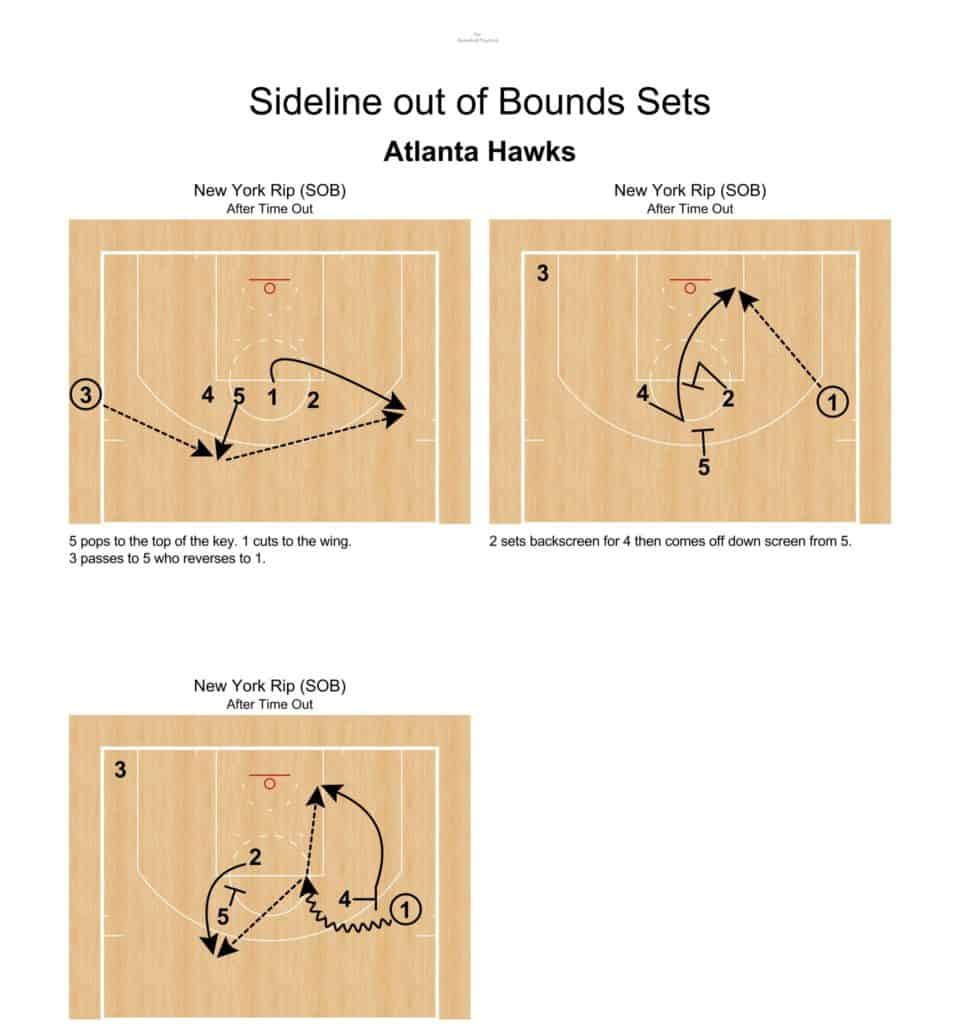 NBA Sideline Out Of Bounds Sets
